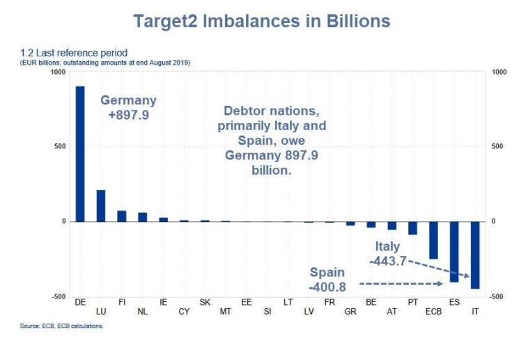 Debtors vs Creditors EU ECB